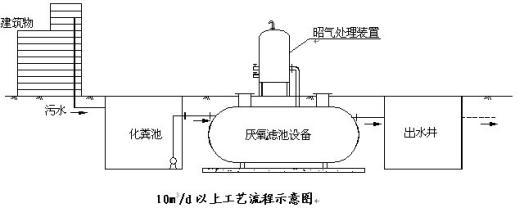 厌氧生物滤池是一种内部填充有填料的厌氧反应器。厌氧滤池负荷较高。厌氧生物滤池采用了生物固定化的技术保证了它污泥停留时间的极大延长,从而使它具有较高的负荷率。厌氧滤池内污泥保留由两种方式完成:第一是细菌在厌氧滤池内固定的填料表面形成生物膜;第二是在填料之间聚集的絮凝体。与传统的厌氧生物处理构筑物及其他新型厌氧反应器相比,厌氧生物滤池突出优点是:A生物固体浓度高,因此可获得较高的有机负荷,厌氧生物滤池主要缺点是有被堵塞的可能。 豆制品废水处理设备环保 第二代处理工艺:升流式厌氧污泥床反应器(UASB)